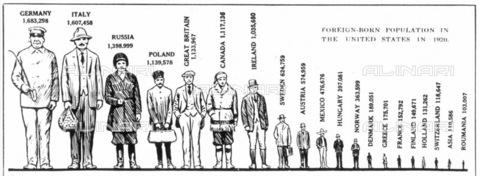 GRC-F-013500-0000 - Scheda sull'immigrazione, illustrazione raffigurante la popolazione straniera negli Stati Uniti nel 1920 - Granger, NYC /Archivi Alinari