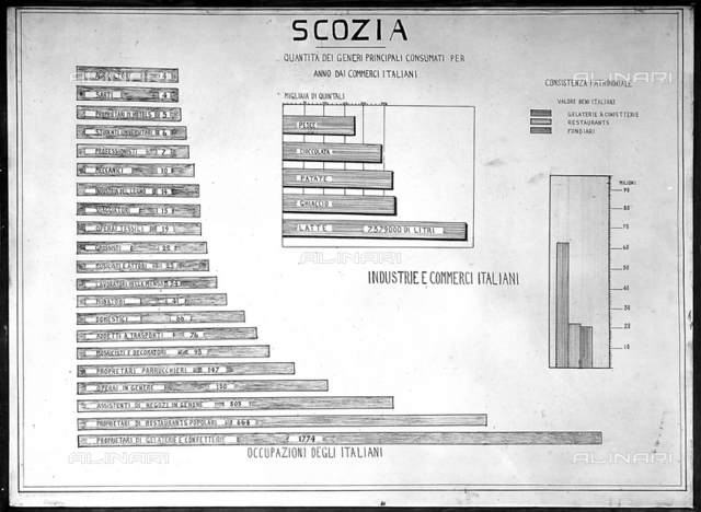 Italian Industries and Commercial Activities in Scotland. This graph was part of the Geographic Exposition of The Italian Expansion Overseas, in Milan, 1926.